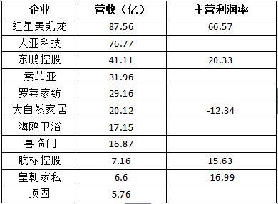 营业业务及利润率.jpg