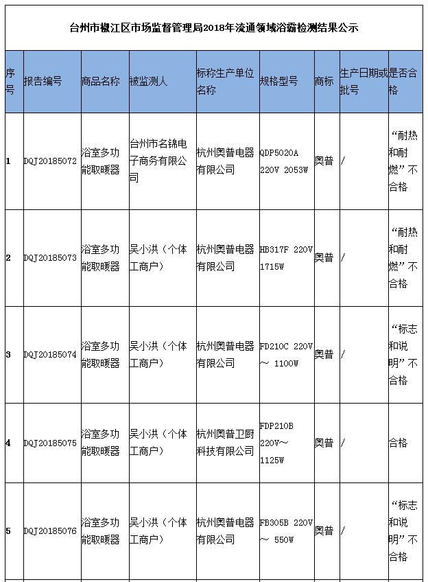台州市椒江区市场监管局公示2018年流通领域浴霸检测结果-中国质量新闻网.png